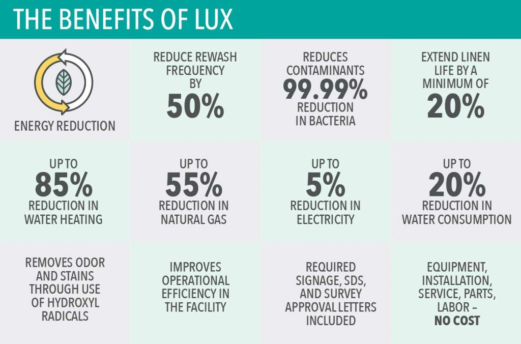 Benefits of LUX