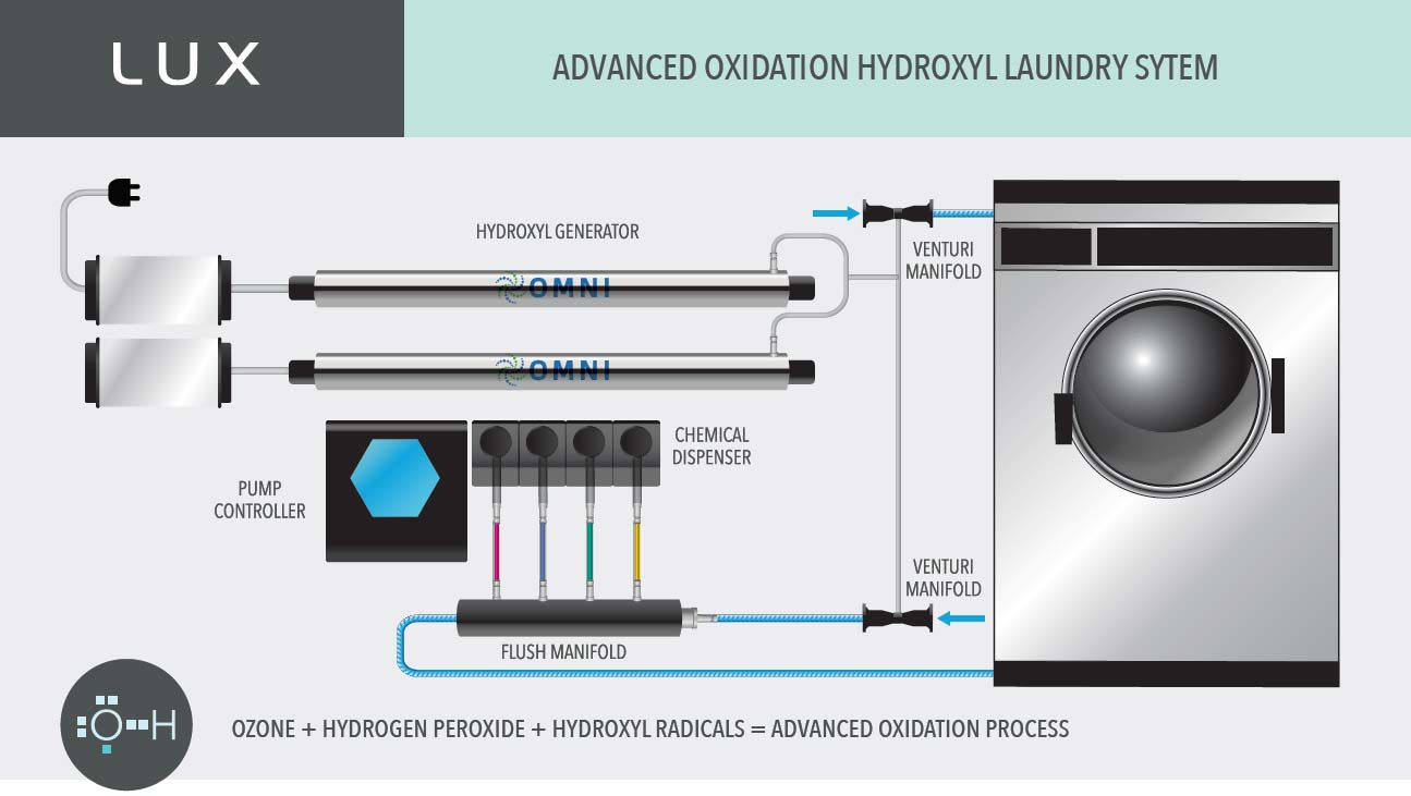 LUX advanced hydroxyl system
