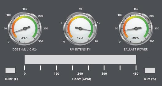OMNI LUMARS Real-Time Monitoring