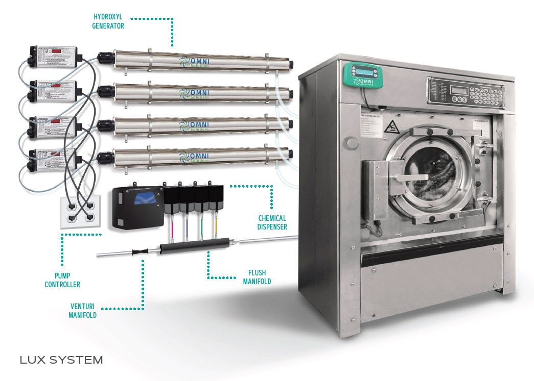 OMNI LUX System