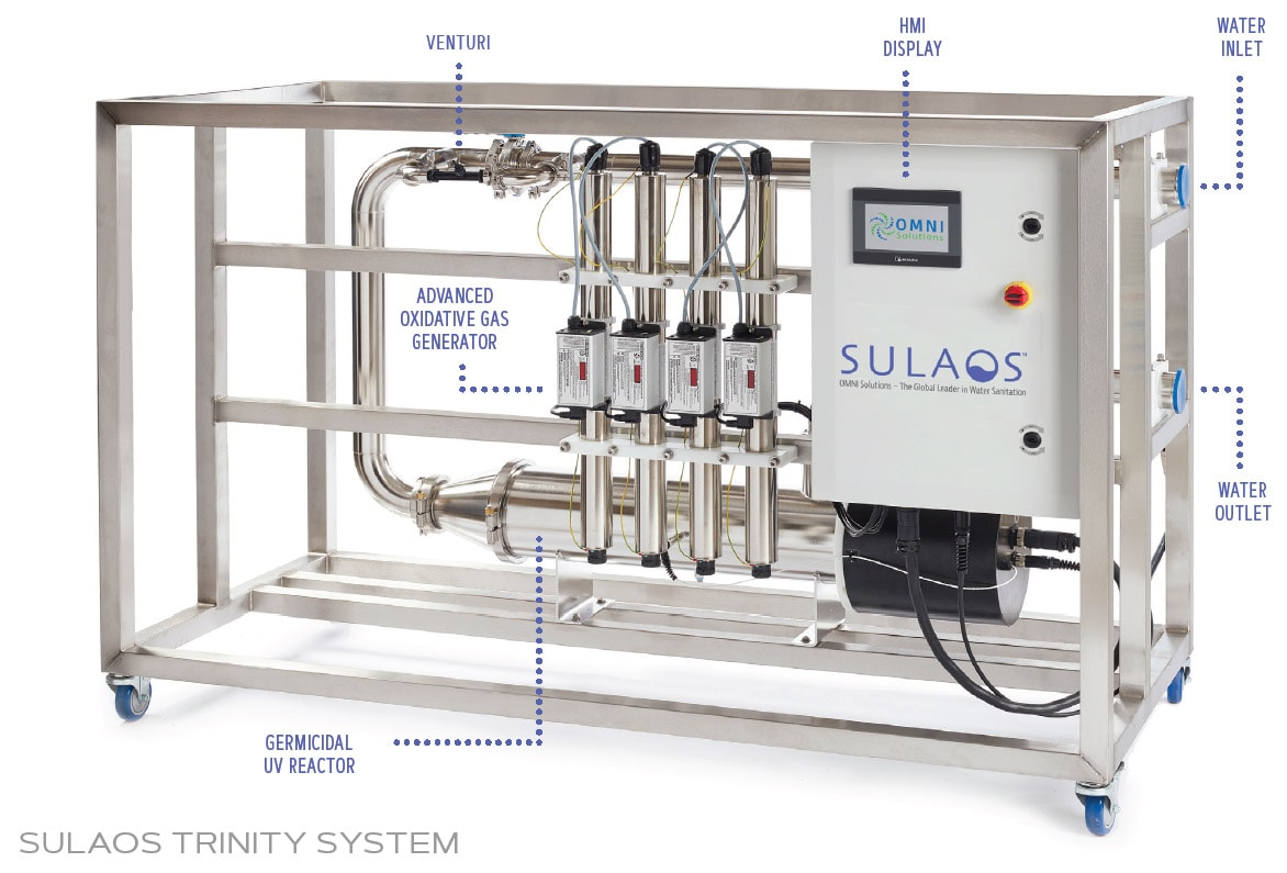 OMNI SULAOS System